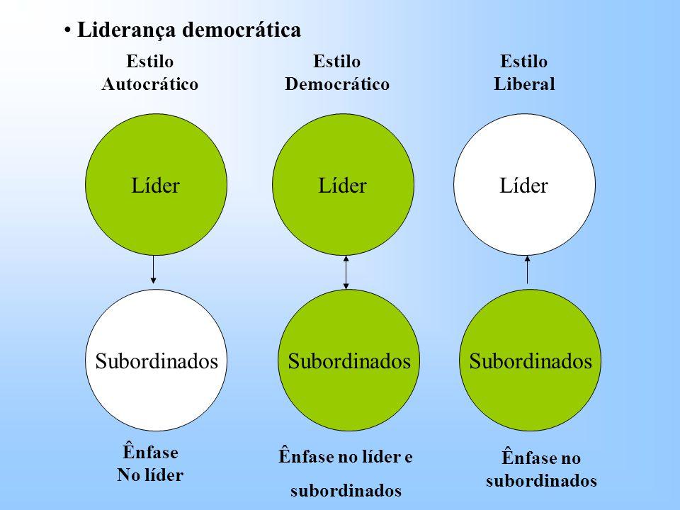Líder Subordinados Líder Subordinados Estilo Autocrático Estilo Democrático Estilo Liberal Ênfase No líder Ênfase no líder e subordinados Ênfase no subordinados Liderança democrática