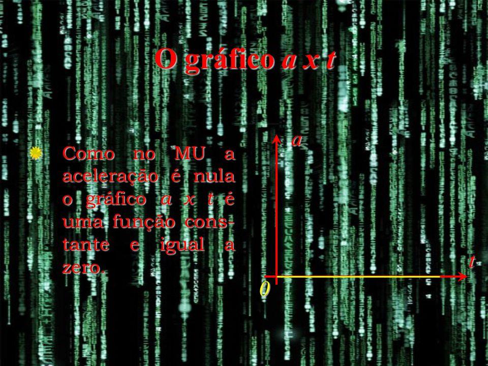 a t 0 O gráfico a x t Como no MU a aceleração é nula o gráfico a x t é uma função cons- tante e igual a zero.