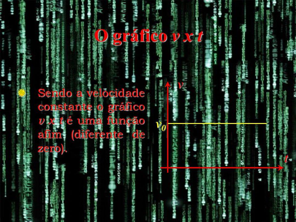 v t v0v0v0v0 Sendo a velocidade constante o gráfico v x t é uma função afim (diferente de zero).