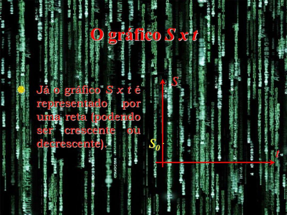 S t S0S0S0S0 Já o gráfico S x t é representado por uma reta (podendo ser crescente ou decrescente).