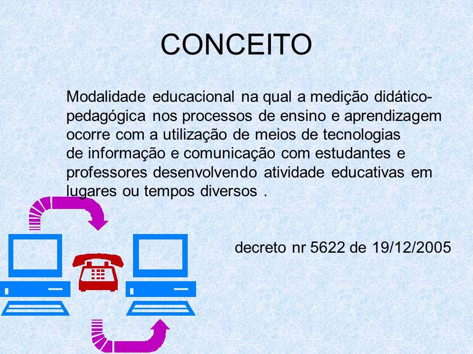 CONCEITO Modalidade educacional na qual a medição didático- pedagógica nos processos de ensino e aprendizagem ocorre com a utilização de meios de tecnologias de informação e comunicação com estudantes e professores desenvolvendo atividade educativas em lugares ou tempos diversos.