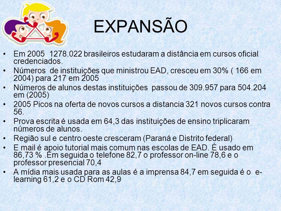 EXPANSÃO Em 2005 1278.022 brasileiros estudaram a distância em cursos oficial credenciados. Números de instituições que ministrou EAD, cresceu em 30%