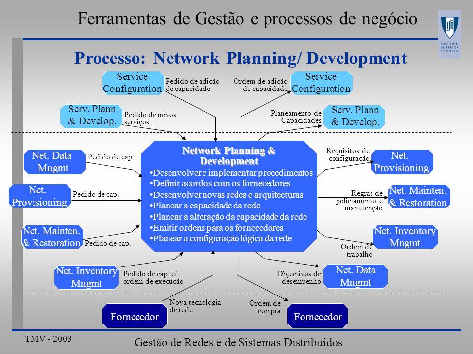 TMV - 2003 Gestão de Redes e de Sistemas Distribuídos Ferramentas de Gestão e processos de negócio Processo: Network Planning/ Development Desenvolver