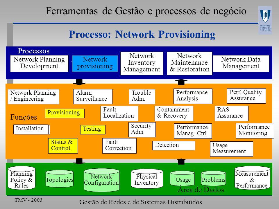 TMV - 2003 Gestão de Redes e de Sistemas Distribuídos Ferramentas de Gestão e processos de negócio Processo: Network Provisioning Network Planning Dev
