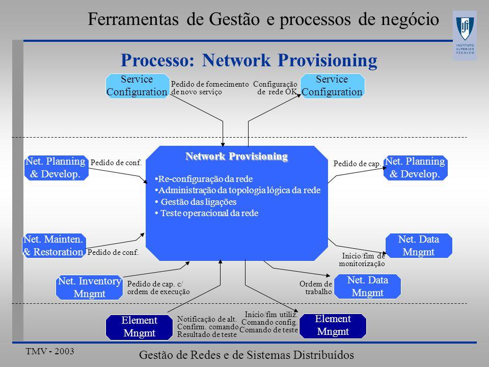 TMV - 2003 Gestão de Redes e de Sistemas Distribuídos Ferramentas de Gestão e processos de negócio Processo: Network Provisioning Re-configuração da rede Administração da topologia lógica da rede Gestão das ligações Teste operacional da rede Network Provisioning Service Configuration Net.