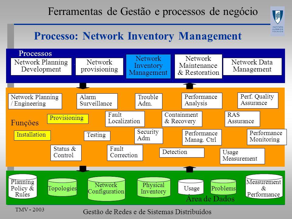TMV - 2003 Gestão de Redes e de Sistemas Distribuídos Ferramentas de Gestão e processos de negócio Network Planning Development Network provisioning N