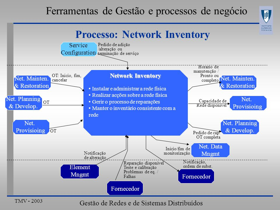 TMV - 2003 Gestão de Redes e de Sistemas Distribuídos Ferramentas de Gestão e processos de negócio Processo: Network Inventory Instalar e administrar a rede física Realizar acções sobre a rede física Gerir o processo de reparações Manter o inventário consistente com a rede Network Inventory Service Configuration Net.