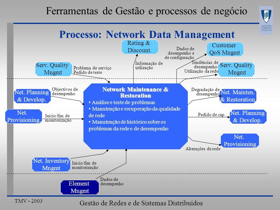 TMV - 2003 Gestão de Redes e de Sistemas Distribuídos Ferramentas de Gestão e processos de negócio Processo: Network Data Management Análise e teste de problemas Manutenção e recuperação da qualidade de rede Manutenção de histórico sobre os problemas da rede e de desempenho Network Maintenance & Restoration Rating & Discount.