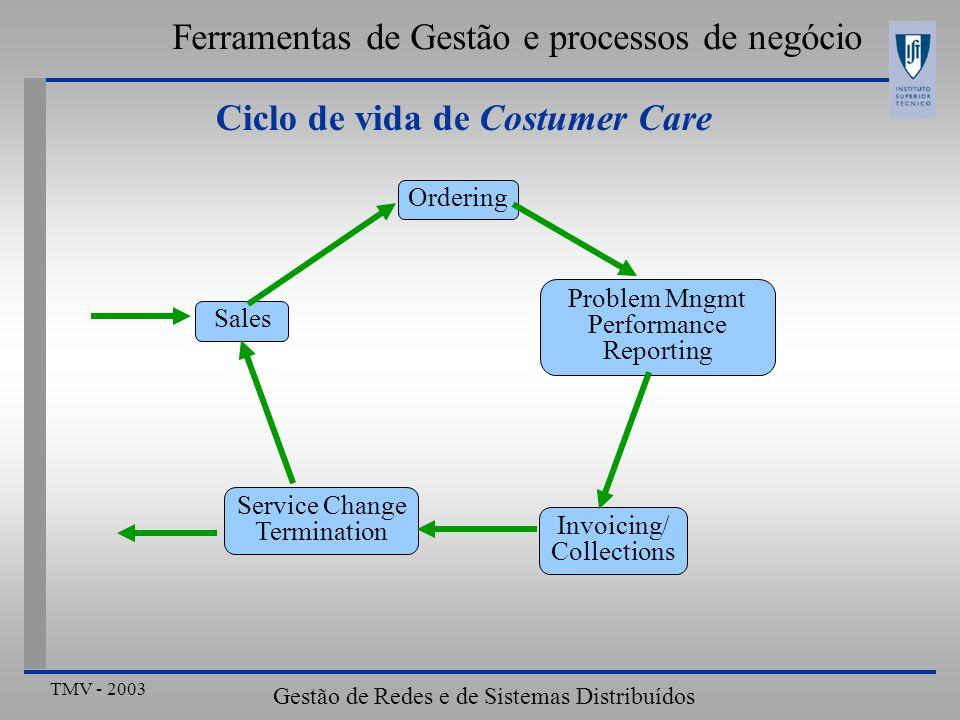 TMV - 2003 Gestão de Redes e de Sistemas Distribuídos Ferramentas de Gestão e processos de negócio Ciclo de vida de Costumer Care Sales Ordering Problem Mngmt Performance Reporting Invoicing/ Collections Service Change Termination