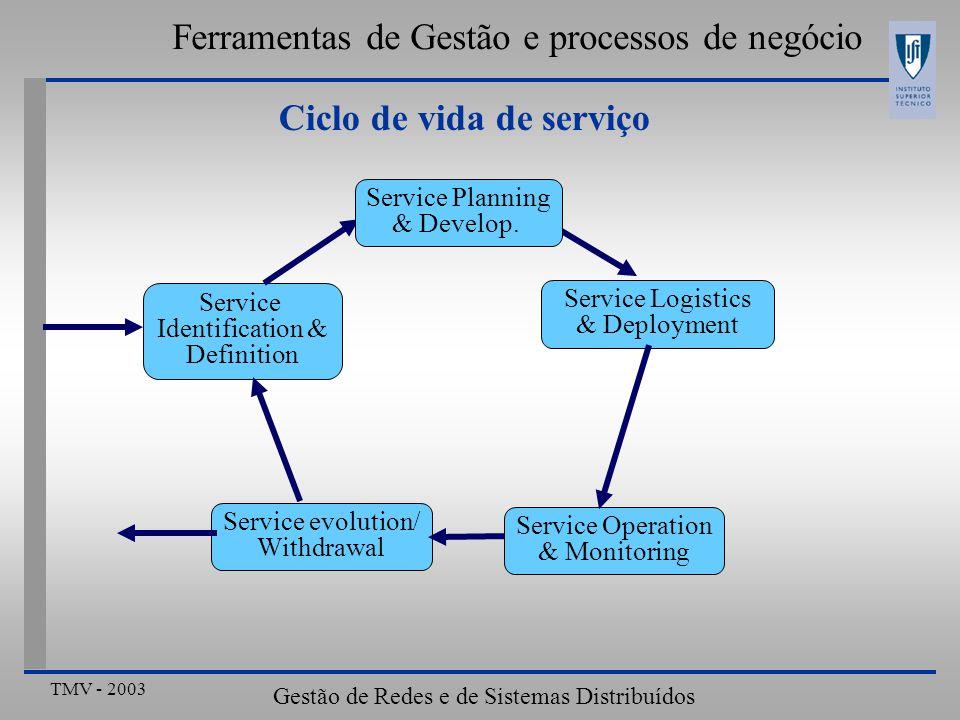 TMV - 2003 Gestão de Redes e de Sistemas Distribuídos Ferramentas de Gestão e processos de negócio Ciclo de vida de serviço Service Identification & D