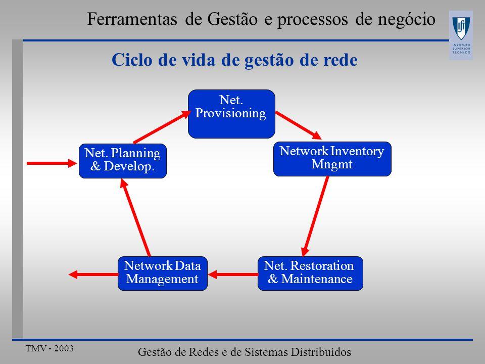 TMV - 2003 Gestão de Redes e de Sistemas Distribuídos Ferramentas de Gestão e processos de negócio Ciclo de vida de gestão de rede Net. Planning & Dev
