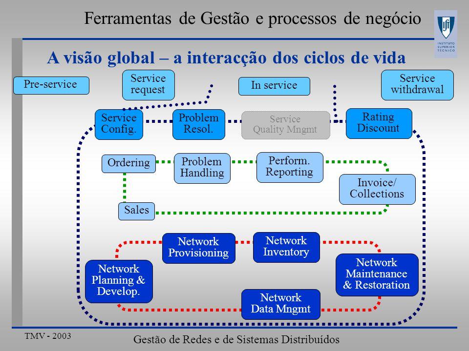 TMV - 2003 Gestão de Redes e de Sistemas Distribuídos Ferramentas de Gestão e processos de negócio A visão global – a interacção dos ciclos de vida Service Config.