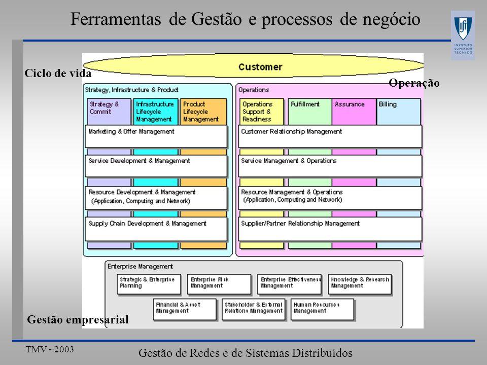 TMV - 2003 Gestão de Redes e de Sistemas Distribuídos Ferramentas de Gestão e processos de negócio Problema fundamental Ciclo de vida Gestão empresarial Operação