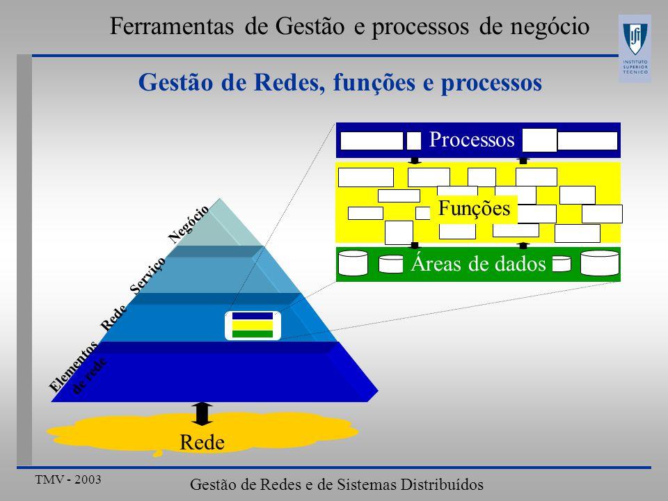 TMV - 2003 Gestão de Redes e de Sistemas Distribuídos Ferramentas de Gestão e processos de negócio Gestão de Redes, funções e processos Rede Negócio Serviço Rede Elementos de rede Processos Funções Áreas de dados