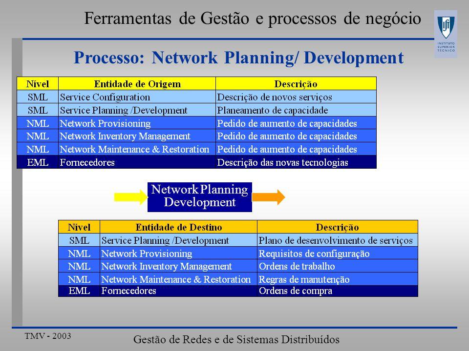 TMV - 2003 Gestão de Redes e de Sistemas Distribuídos Ferramentas de Gestão e processos de negócio Processo: Network Planning/ Development Desenvolver e implementar procedimentos Definir acordos com os fornecedores Desenvolver novas redes e arquitecturas Planear a capacidade da rede Planear a alteração da capacidade da rede Emitir ordens para os fornecedores Planear a configuração lógica da rede Network Planning & Development Service Configuration Net.