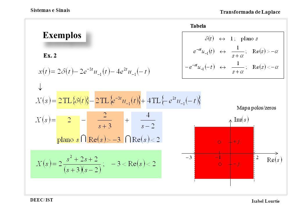 DEEC/ IST Isabel Lourtie Sistemas e Sinais Transformada de Laplace tem 1 zero mas não tem polos sistema instável Propriedades dos SLITs SLIT estável: Ex.