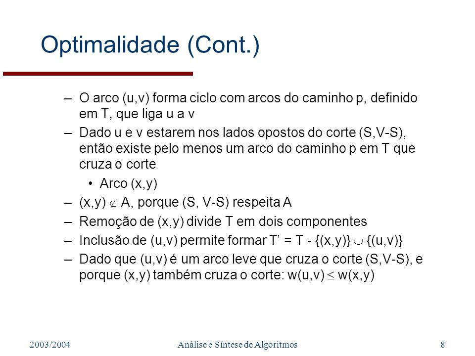 2003/2004Análise e Síntese de Algoritmos9 Optimalidade (Cont.) –Conclusão: w(T) = w(T) - w(x,y) + w(u,v) w(T) Mas T é MST, pelo que w(T) w(T) w(T) = w(T), e T também é MST –(u,v) é seguro para A: Verifica-se A T, dado que por construção A T, e (x,y) A –Assim, verifica-se também A {(u,v)} T T é MST, pelo que (u,v) é seguro para A
