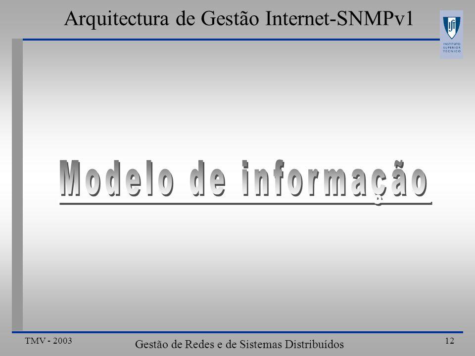 TMV - 2003 Gestão de Redes e de Sistemas Distribuídos 12 Arquitectura de Gestão Internet-SNMPv1