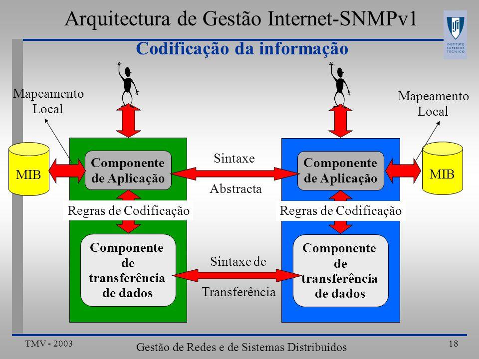 TMV - 2003 Gestão de Redes e de Sistemas Distribuídos 18 Codificação da informação Arquitectura de Gestão Internet-SNMPv1 Componente de Aplicação MIB Componente de Aplicação MIB Componente de transferência de dados Componente de transferência de dados Mapeamento Local Mapeamento Local Sintaxe Abstracta Sintaxe de Transferência Regras de Codificação