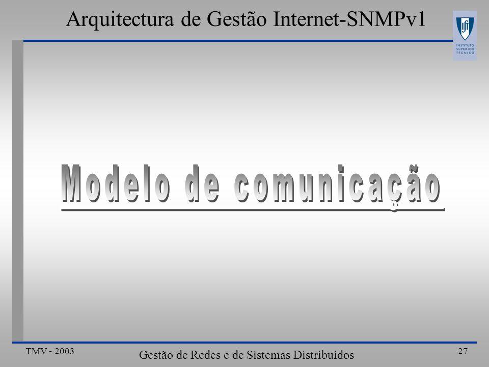 TMV - 2003 Gestão de Redes e de Sistemas Distribuídos 27 Arquitectura de Gestão Internet-SNMPv1
