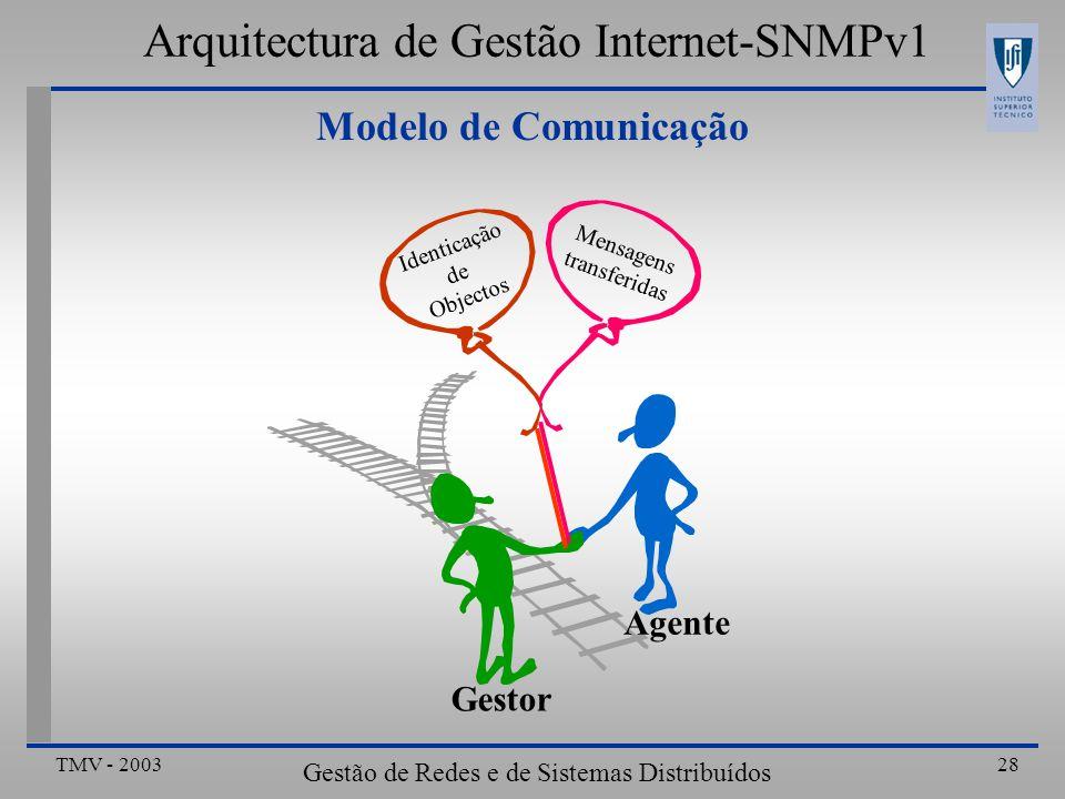 TMV - 2003 Gestão de Redes e de Sistemas Distribuídos 28 Modelo de Comunicação Arquitectura de Gestão Internet-SNMPv1 Gestor Agente Identicação de Objectos Mensagens transferidas