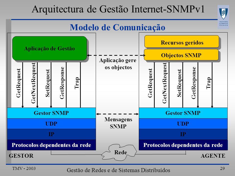 TMV - 2003 Gestão de Redes e de Sistemas Distribuídos 29 Modelo de Comunicação GetNextRequest SetRequest GetNextRequest SetRequest GetRequest GetResponse Trap GESTOR Aplicação de Gestão Gestor SNMP UDP IP Protocolos dependentes da rede AGENTE Gestor SNMP UDP IP Protocolos dependentes da rede Objectos SNMP Recursos geridos Rede Aplicação gere os objectos Mensagens SNMP Arquitectura de Gestão Internet-SNMPv1