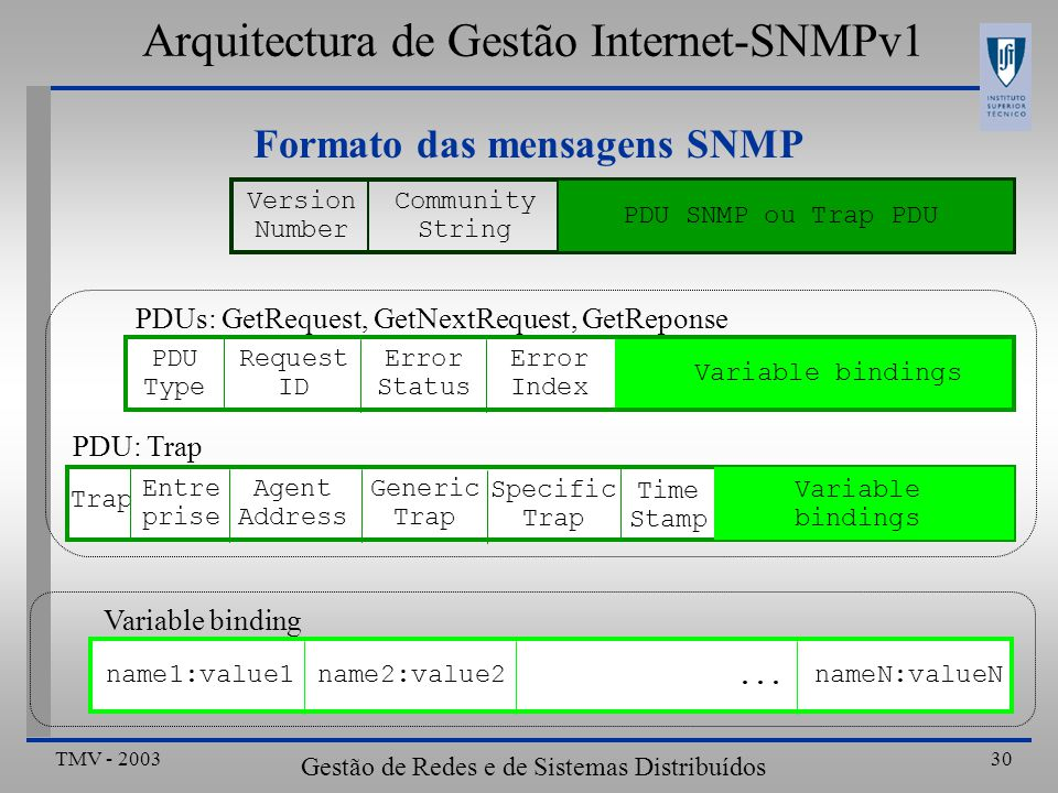 TMV - 2003 Gestão de Redes e de Sistemas Distribuídos 30 Formato das mensagens SNMP Version Number Community String PDU SNMP ou Trap PDU Variable bindings Error Index PDUs: GetRequest, GetNextRequest, GetReponse PDU: Trap name1:value1name2:value2nameN:valueN Variable binding PDU Type Request ID Error Status Variable bindings Time Stamp Agent Address Generic Trap Specific Trap Entre prise...