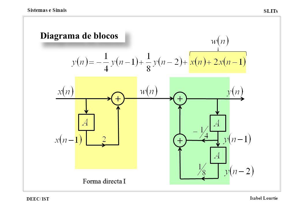 DEEC/ IST Isabel Lourtie Sistemas e Sinais SLITs Diagrama de blocos Forma directa IForma directa I