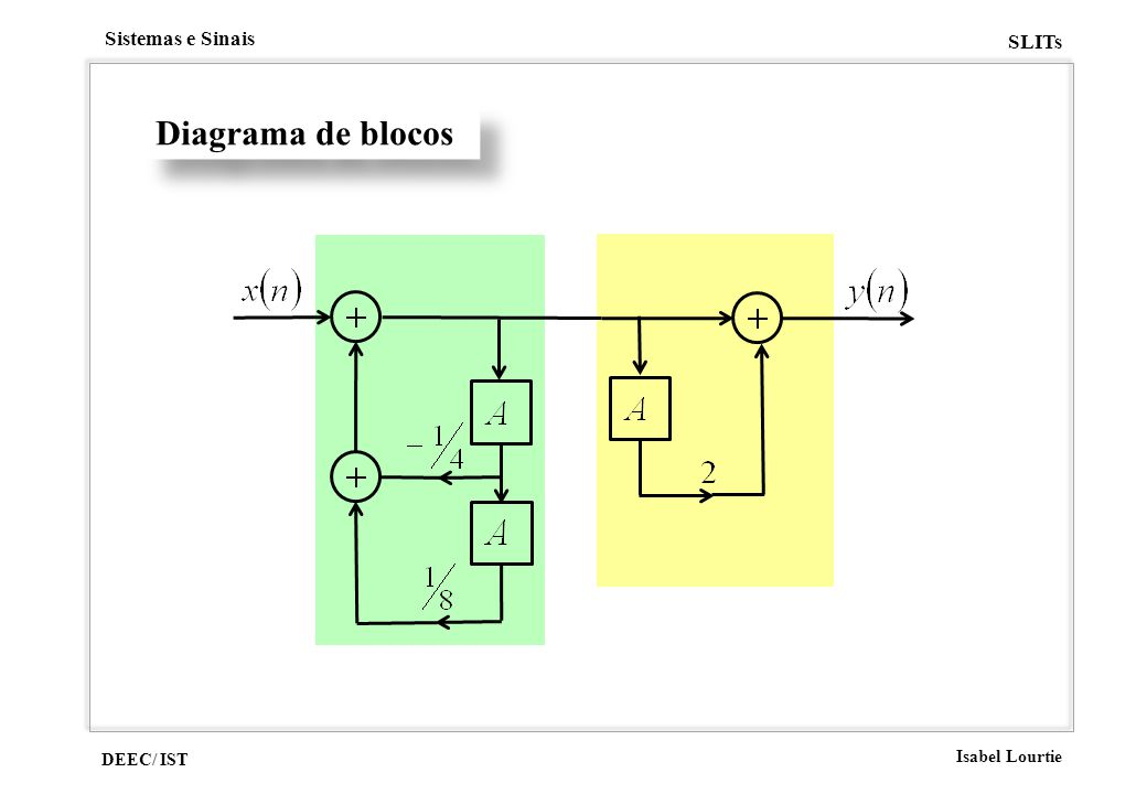 DEEC/ IST Isabel Lourtie Sistemas e Sinais SLITs Diagrama de blocos