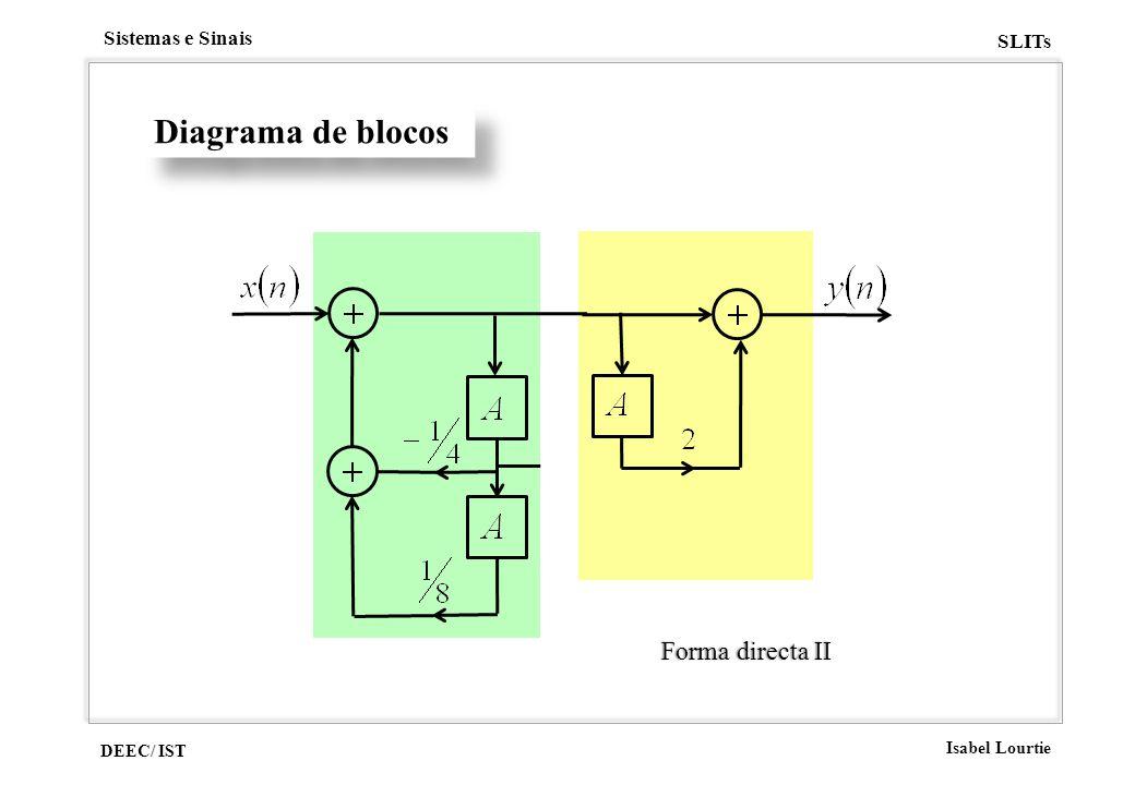 DEEC/ IST Isabel Lourtie Sistemas e Sinais SLITs Diagrama de blocos Forma directa IIForma directa II