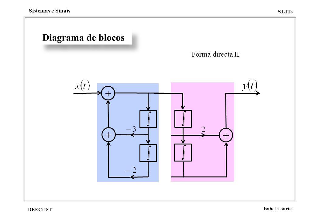 DEEC/ IST Isabel Lourtie Sistemas e Sinais SLITs Diagrama de blocos Forma directa II