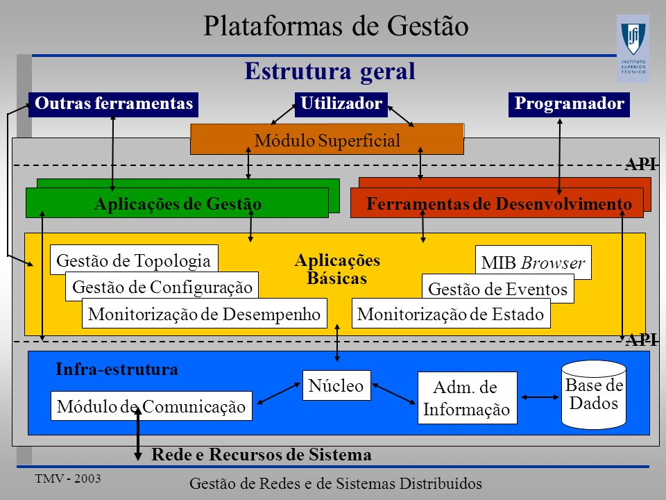 TMV - 2003 Gestão de Redes e de Sistemas Distribuídos Resumo Plataformas de Gestão Estruturação Aplicações básicas Aplicações de gestão Critérios de selecção