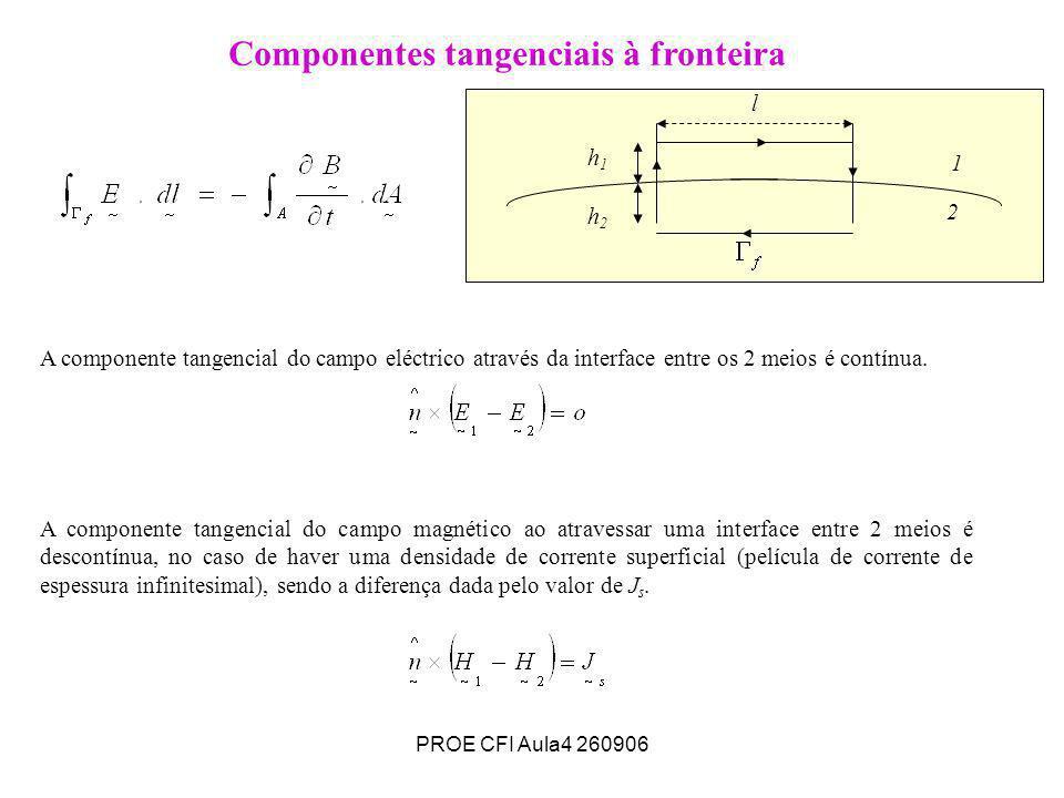 PROE CFI Aula4 260906 Componentes tangenciais à fronteira A componente tangencial do campo eléctrico através da interface entre os 2 meios é contínua.