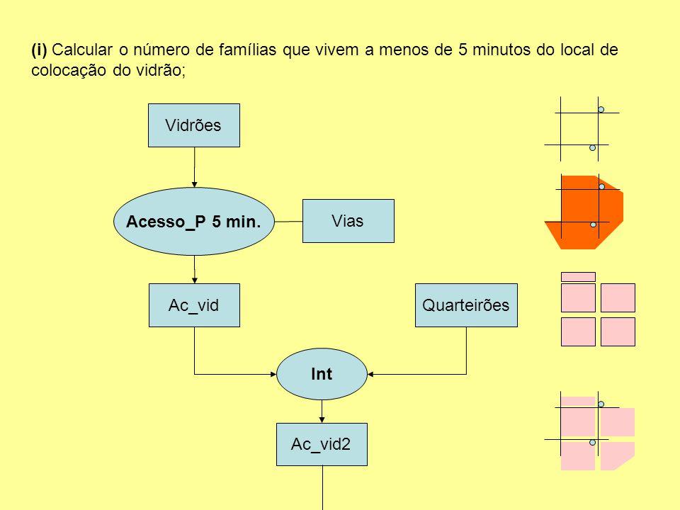 (i) Calcular o número de famílias que vivem a menos de 5 minutos do local de colocação do vidrão; Vidrões Vias Ac_vidQuarteirões Int Ac_vid2 Acesso_P 5 min.
