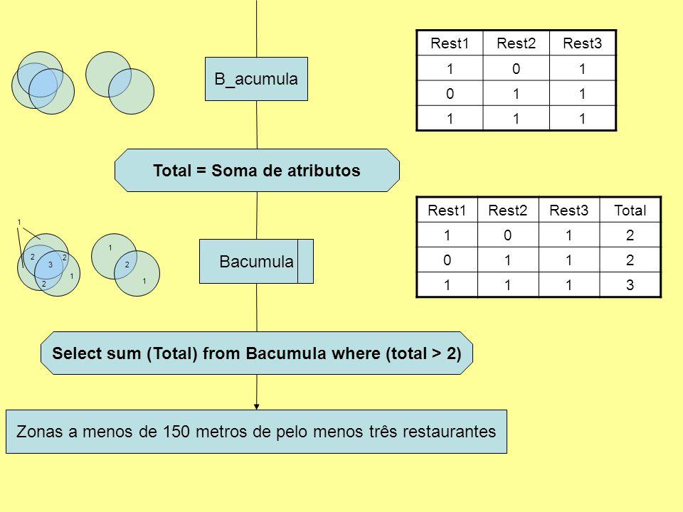B_acumula Total = Soma de atributos Bacumula Rest1Rest2Rest3 101 011 111 Rest1Rest2Rest3Total 1012 0112 1113 Select sum (Total) from Bacumula where (total > 2) 1 1 1 1 2 2 2 2 3 Zonas a menos de 150 metros de pelo menos três restaurantes
