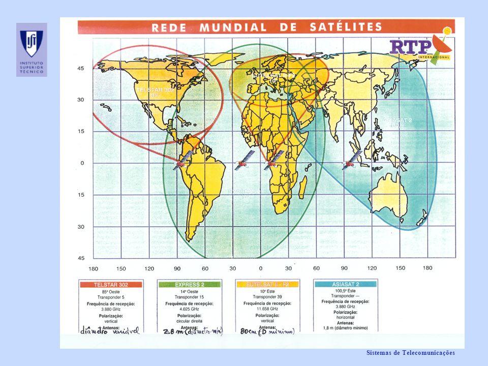 Sistemas de Telecomunicações
