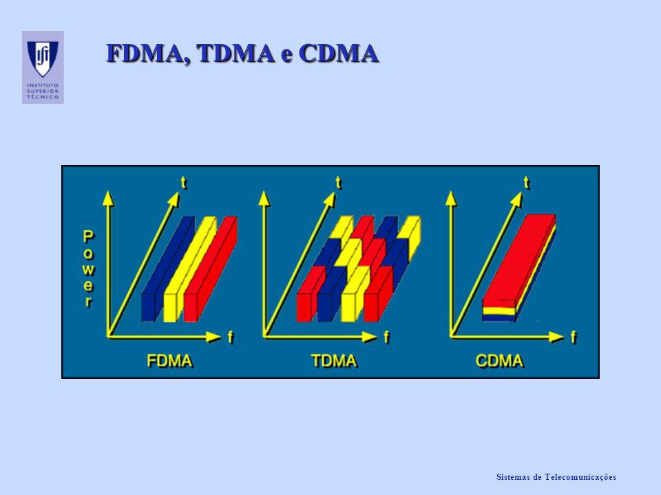 Sistemas de Telecomunicações FDMA, TDMA e CDMA