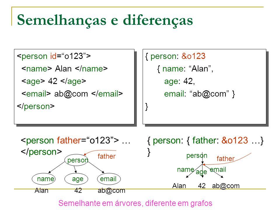 Semelhanças e diferenças Alan 42 ab@com Alan 42 ab@com { person: &o123 { name: Alan, age: 42, email: ab@com } } { person: &o123 { name: Alan, age: 42, email: ab@com } } person nameageemail Alan42ab@com person name age email Alan42ab@com father … { person: { father: &o123 …} } Semelhante em árvores, diferente em grafos