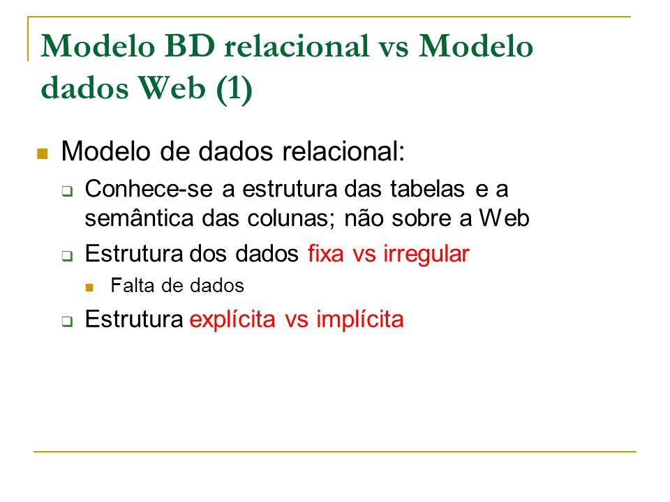Modelo BD relacional vs Modelo dados Web (2) Esquema de dados Web: pode ser deduzido a posteriori pode ser complexo e grande pode ser ignorado pelas interrogações pode evoluir muito rapidamente.