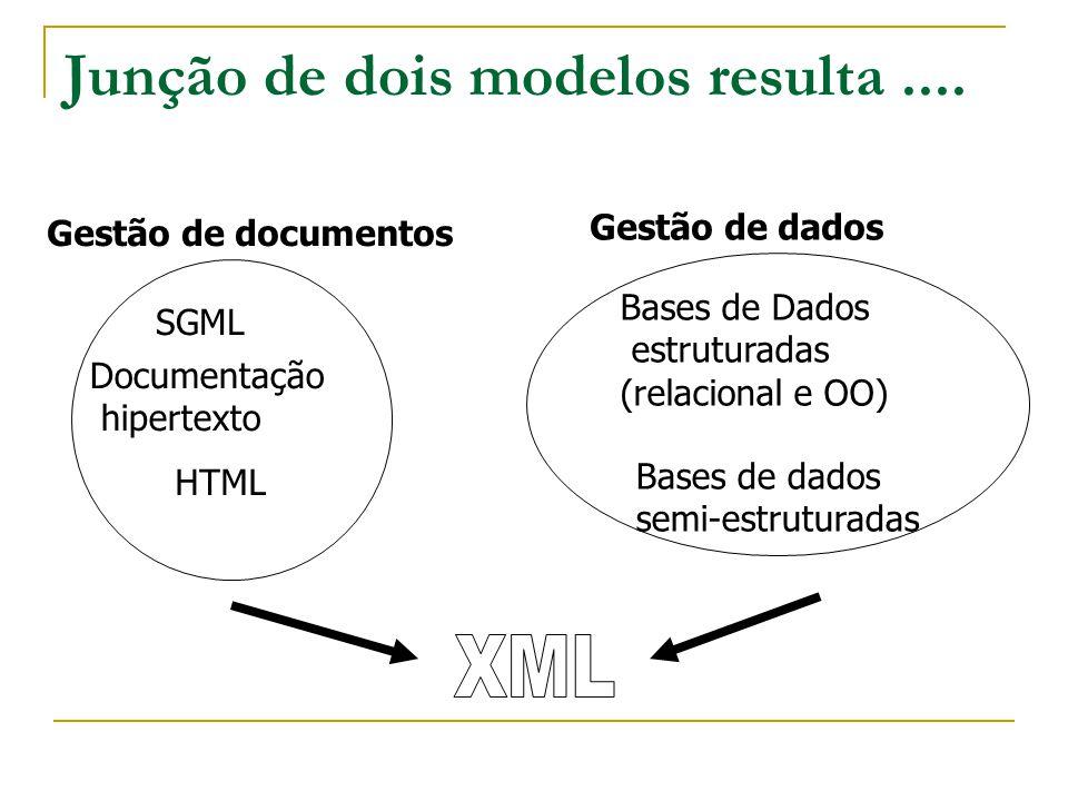 XML – eXtensible Markup Language Formato universal para os documentos e dados semi-estruturados na Web Versão simplificada de SGML Esperanto da Web que vai substituir o HTML Família de standards: XLink, XPath, XSL, XQuery, SOAP, DOM,....