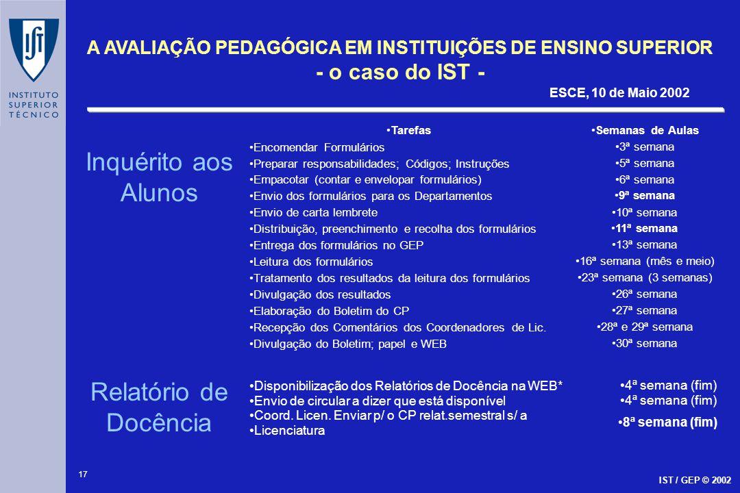 17 A AVALIAÇÃO PEDAGÓGICA EM INSTITUIÇÕES DE ENSINO SUPERIOR - o caso do IST - ESCE, 10 de Maio 2002 IST / GEP © 2002 Inquérito aos Alunos Relatório d