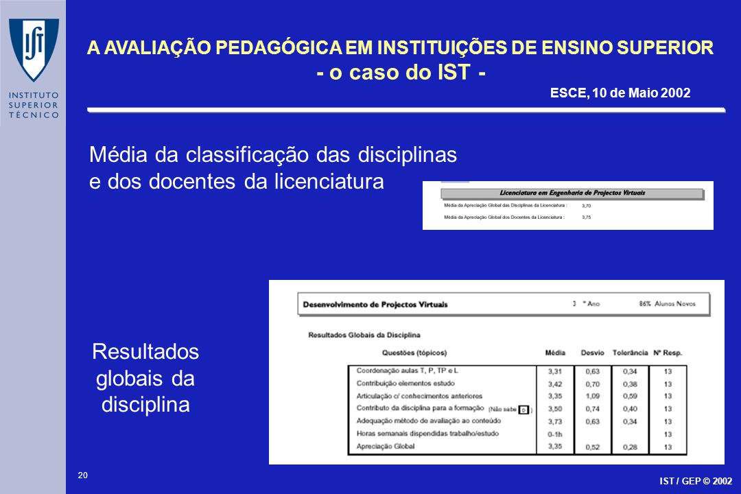 21 A AVALIAÇÃO PEDAGÓGICA EM INSTITUIÇÕES DE ENSINO SUPERIOR - o caso do IST - ESCE, 10 de Maio 2002 IST / GEP © 2002 Resultados da apreciação dos espaços Resultados individuais do docente