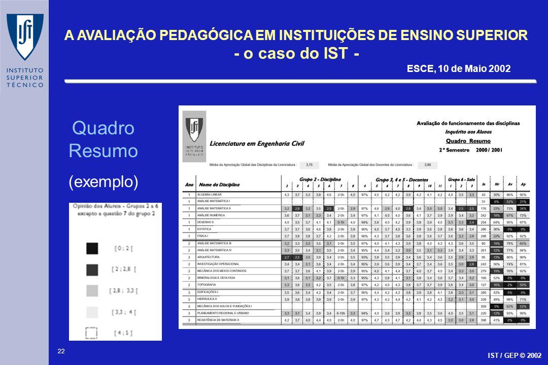 23 A AVALIAÇÃO PEDAGÓGICA EM INSTITUIÇÕES DE ENSINO SUPERIOR - o caso do IST - ESCE, 10 de Maio 2002 IST / GEP © 2002 JORNADAS PEDAGÓGICAS Realização periódica Apresentação global dos resultados das avaliações Análise do desempenho relativo disciplinas/docentes Identificação de casos extremos Identificação das principais deficiências no processo de ensino/aprendizagem Identificação das principais deficiências na coordenação do curso e nas condições de trabalho