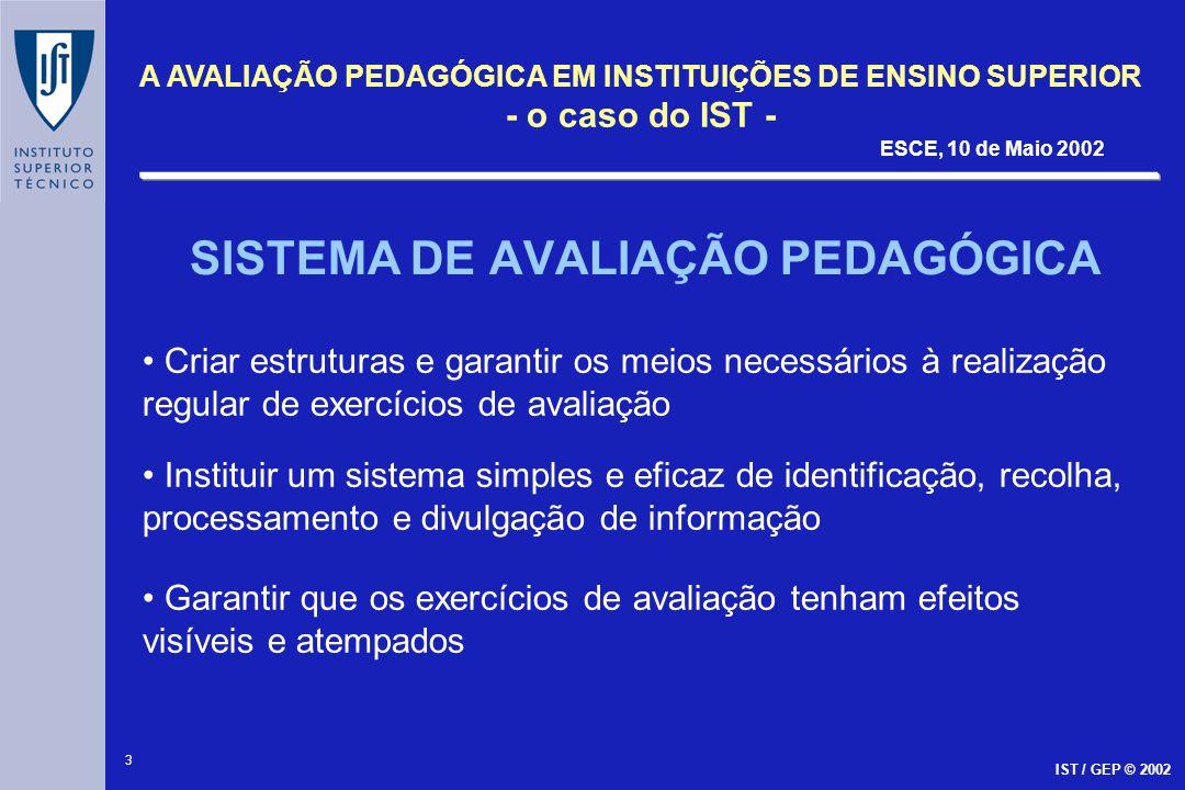 3 A AVALIAÇÃO PEDAGÓGICA EM INSTITUIÇÕES DE ENSINO SUPERIOR - o caso do IST - ESCE, 10 de Maio 2002 IST / GEP © 2002 SISTEMA DE AVALIAÇÃO PEDAGÓGICA C