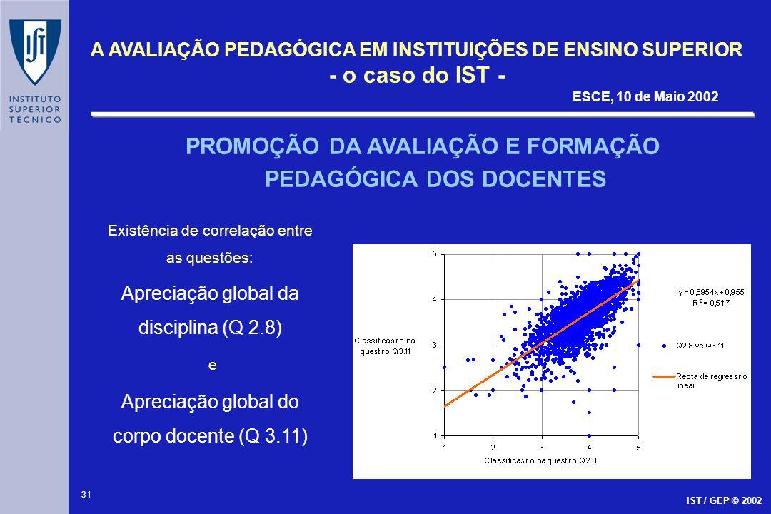 32 A AVALIAÇÃO PEDAGÓGICA EM INSTITUIÇÕES DE ENSINO SUPERIOR - o caso do IST - ESCE, 10 de Maio 2002 IST / GEP © 2002 A não existência de correlação entre : Taxa de Aprovação e as questões Apreciação global da disciplina (Q 2.8) Apreciação global do corpo docente (Q 3.11)