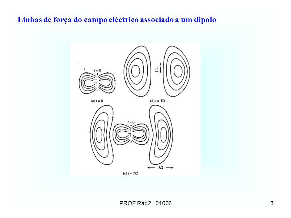 3 Linhas de força do campo eléctrico associado a um dipolo