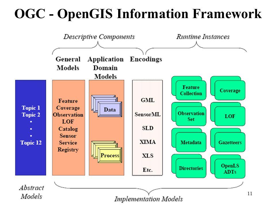 11 OGC - OpenGIS Information Framework