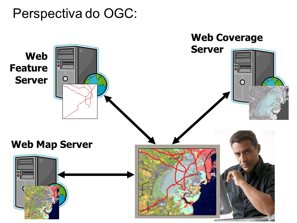Web Map Server Web Coverage Server Web Feature Server Perspectiva do OGC: