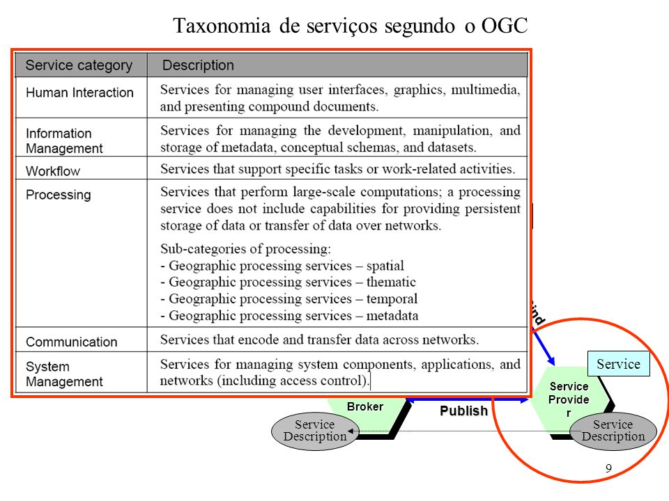 9 Taxonomia de serviços segundo o OGC Service Provide r Service Reques ter Service Broker Find Publish BindInteract Service Description Service Description Service Client