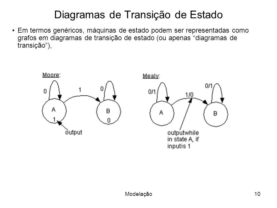 Diagramas de Transição de Estado Em termos genéricos, máquinas de estado podem ser representadas como grafos em diagramas de transição de estado (ou apenas diagramas de transição), 10Modelação